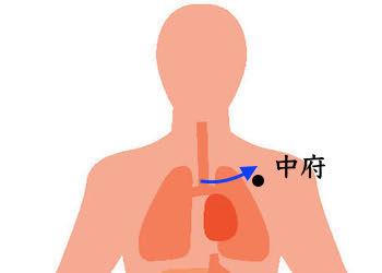 喘息のツボの中府